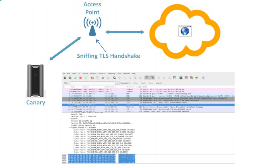 Courtesy of ICSA Labs, this how Canary securely communicates with the cloud server through a series of cipher suites.
